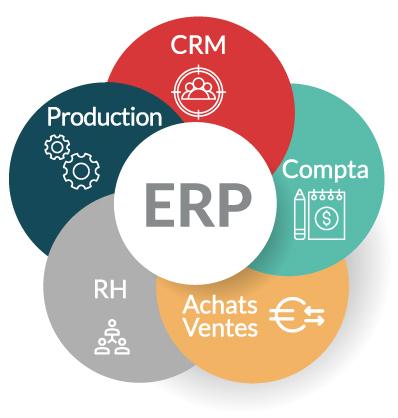 ERP pour TPE PME