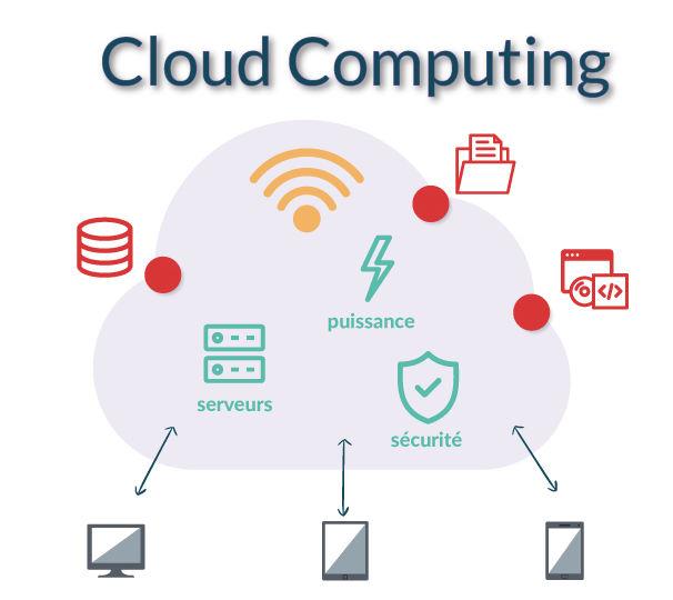 schéma Cloud computing