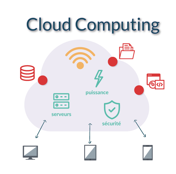 schéma Cloud computing