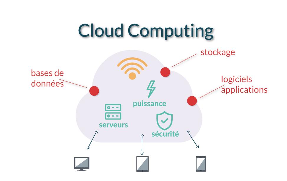 Schéma détaillé Cloud computing