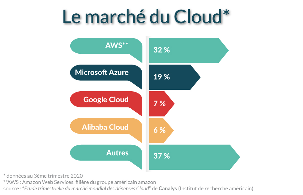 Le marché du cloud computing