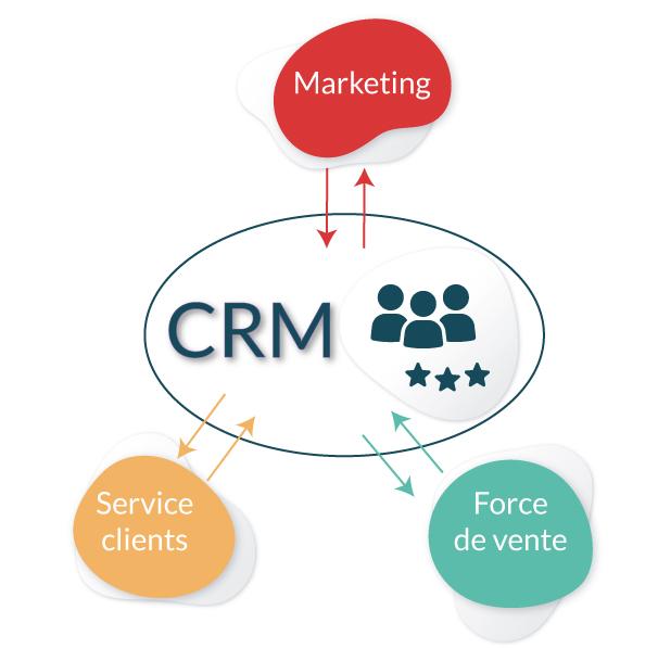 Outil CRM pour optimiser sa relation clients