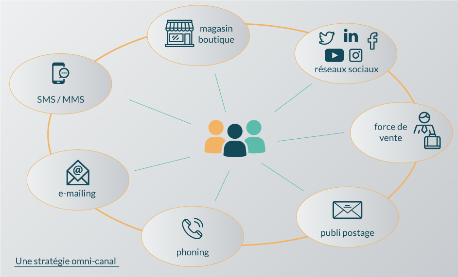 CRM outil omni-canal