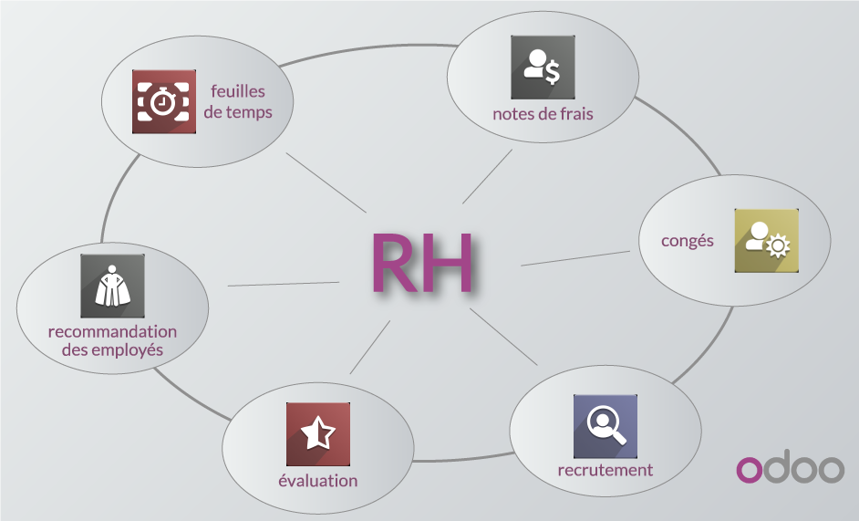 Gestion des ressources humaines avec Odoo