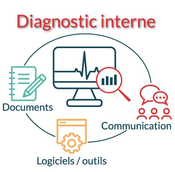 Diagnostic interne des TPE PME