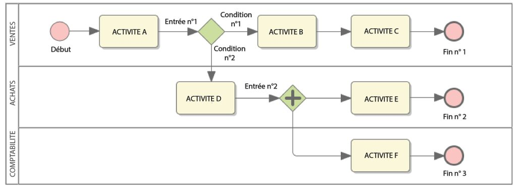 Exemple de modélisation de process internes d'une TPE / PME lors d'un diagnostic