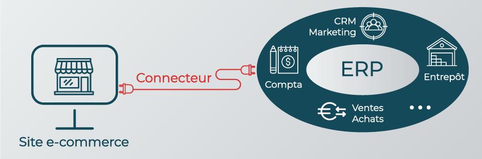 process de site e-commerce connecté à un ERP